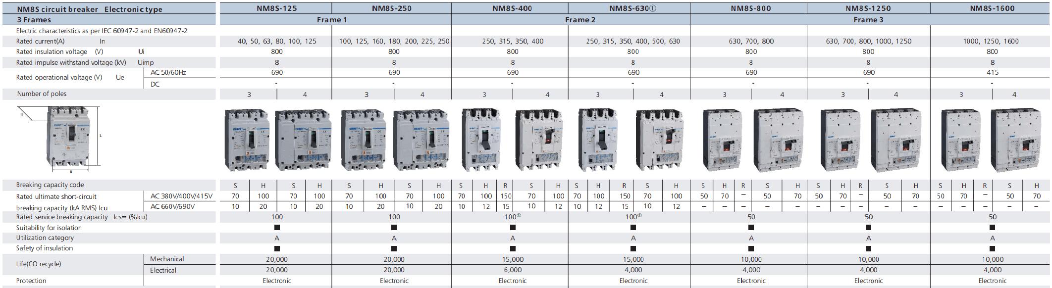 Thông số mccb nm8s