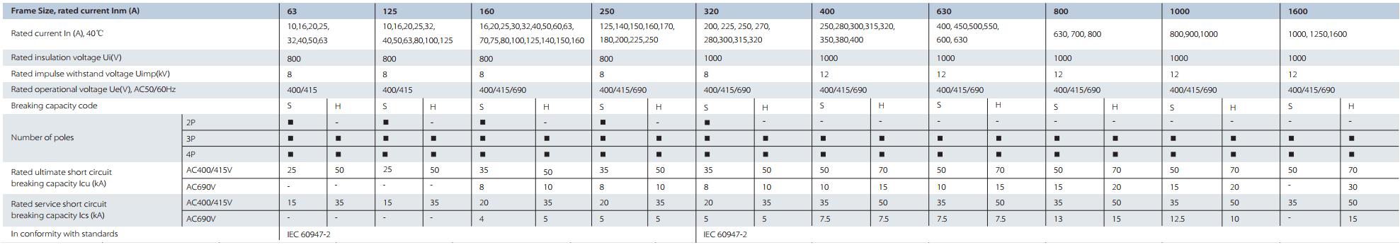 thông số nxm