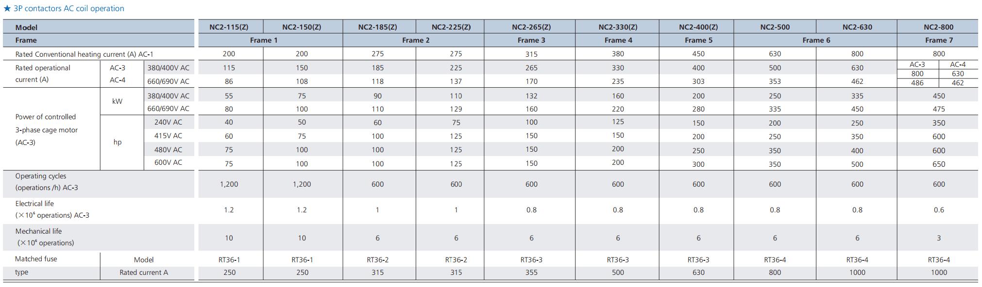 thông số contactor nc2 3p