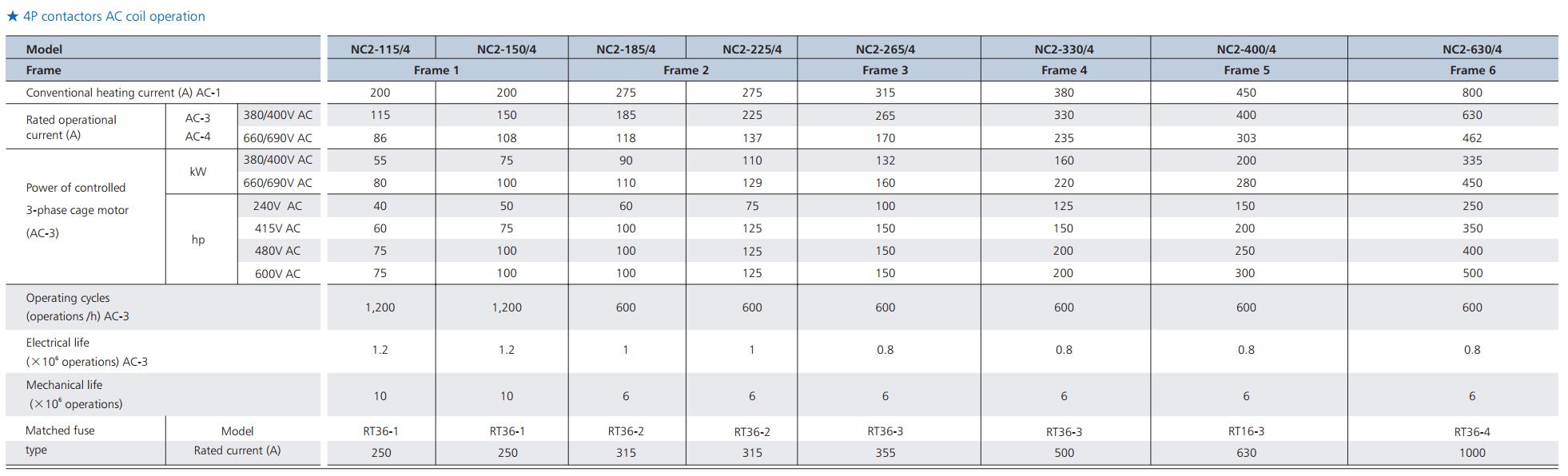 thông số contactor nc2 4p