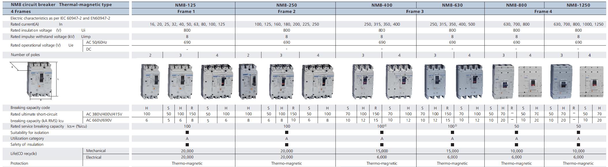 thông số mccb nm8