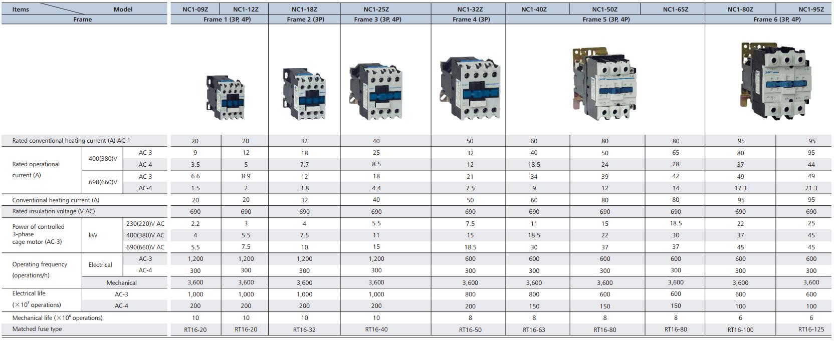 thông số contactor DC CHINT nc1z