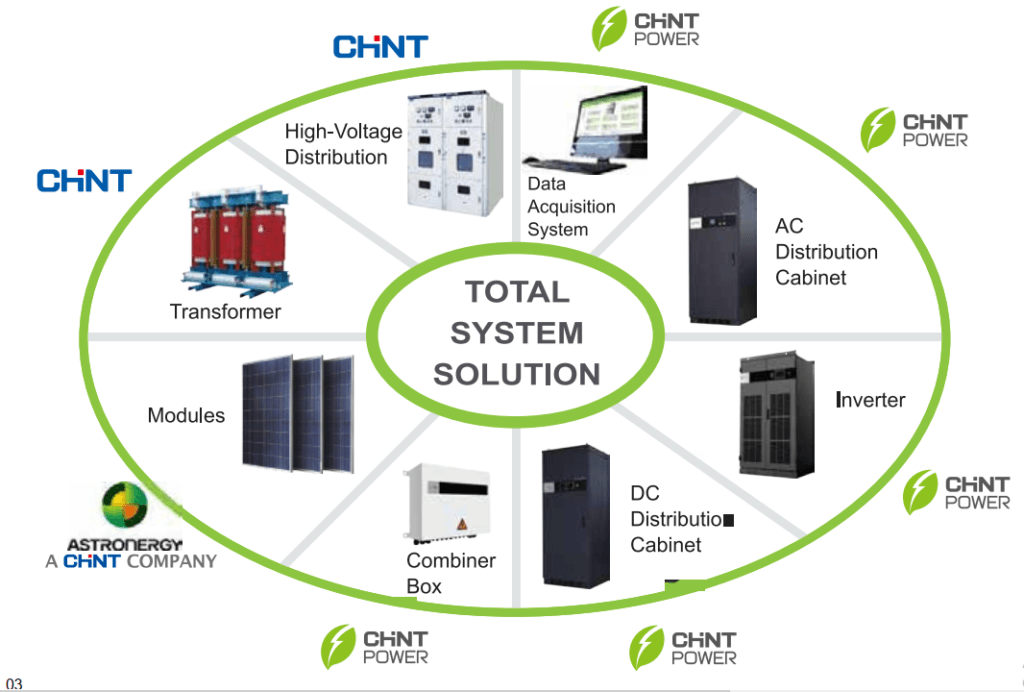 chint power systems