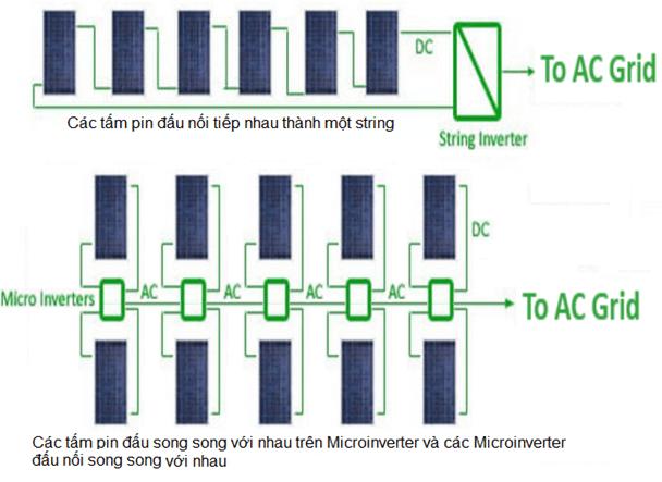 Đấu nối microinverter