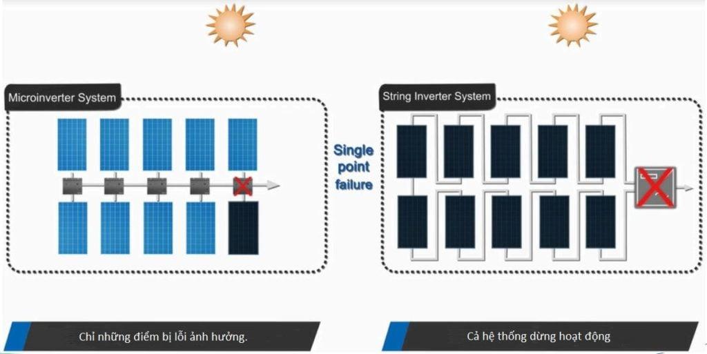 inverter năng lượng mặt trời