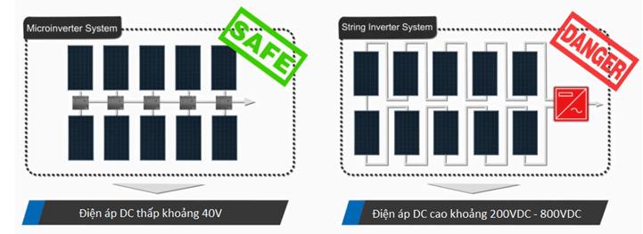 micro inverter hòa lưới